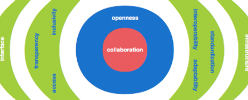 Beyond Open Access A framework for openness in scholarly communication - New Trends in eHumanities