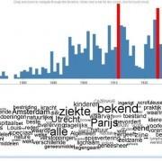 Geschiedenis en historische tekstanalyse